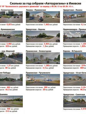 АвтоУраганы в Ижевске